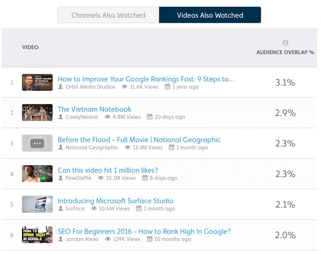 Tubular Labs - YouTube Keywords Research Tool