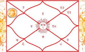 How-Does-Sun-in-the-3rd-House-Of-Kundali-Affect-Our-Life