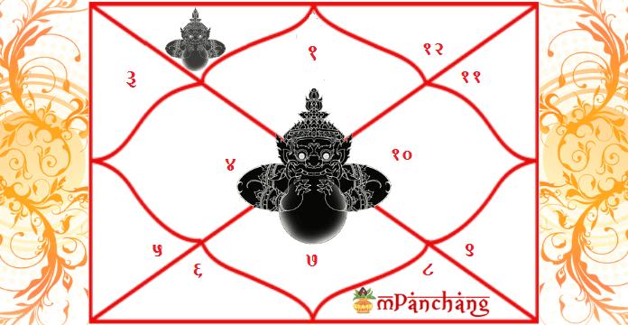 Rahu in 2nd house of Janam Kundli | Benefic & Malefic Effects