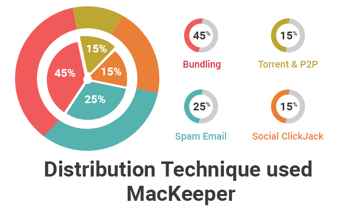 Distribution Techniques used by MacKeeper PUP