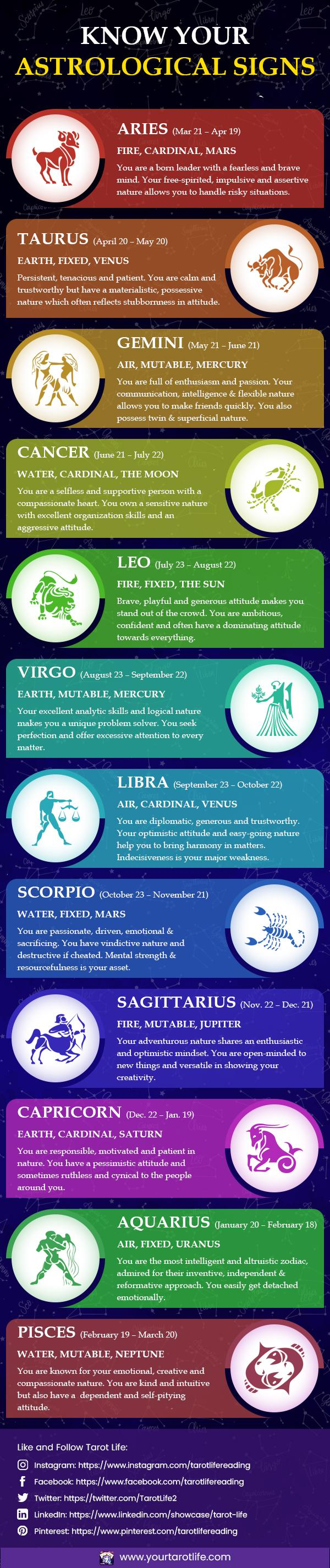 Know-Your-Zodiac-Signs