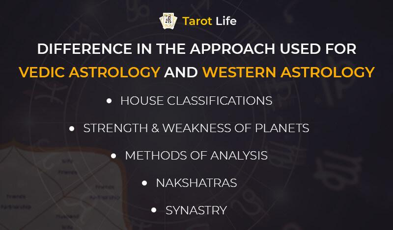 Difference In The Approach Used For Vedic Astrology And Western Astrology