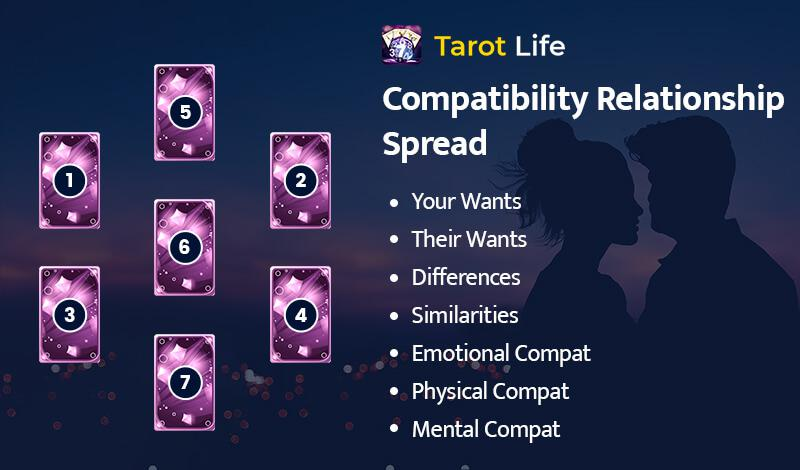 Compatibility Relationship Spread
